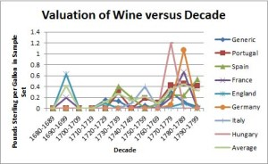 ValuationWineStolenVersusDecade
