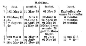 Thomas Jefferson's Madeira consumption from  Harper's New Monthly Magazine. 1885.