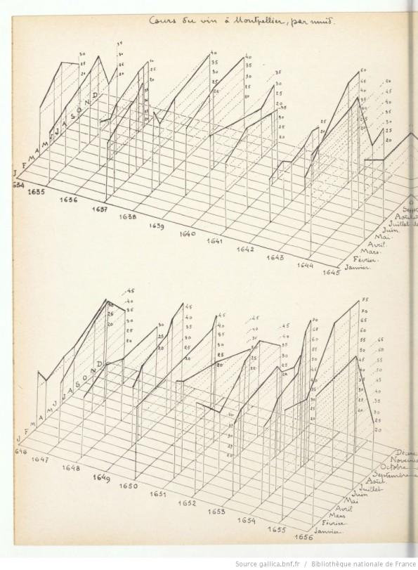 """""""Cours du vin a Montpellier, per annuid."""" From Album des vins de France. 1939. [1]"""
